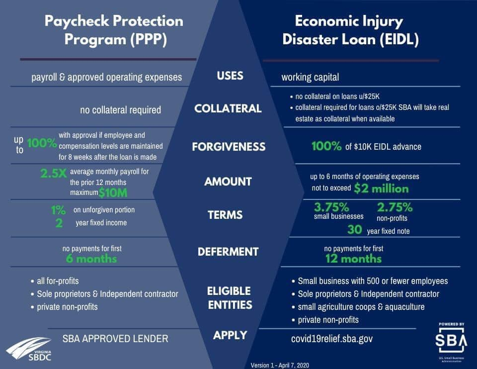 Paycheck Protection Program vs Economic Injury Disaster Loan visual comparison, powered by SBA